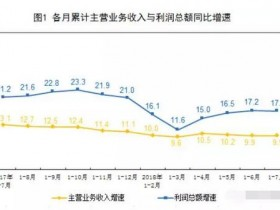 造纸和纸制品业负重前行,1-7月份成本同增13.3%