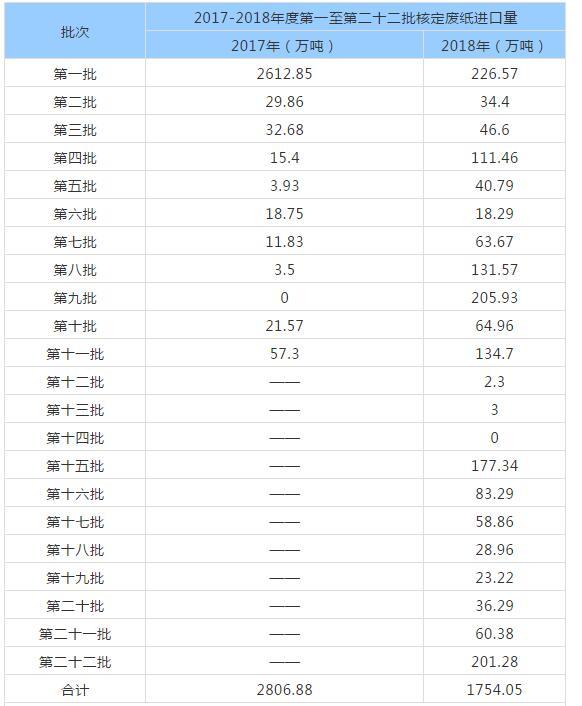 玖龙降价200元/吨,全国瓦纸均价半年跌1000元/吨!